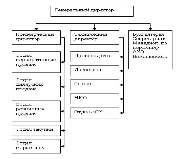 структура управления тесно