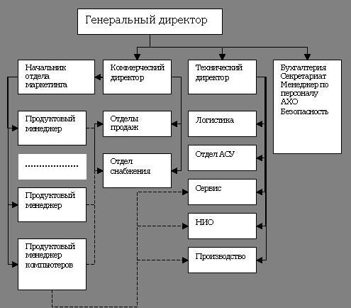 Киниматическая схема станка лу17-4 Линейно штабная структура управления см схему 4 отличается от линейной...