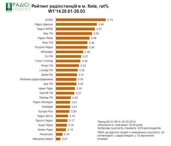 Как происходит оформление заказа рекламы на радио реклама киевстар интернет 2014